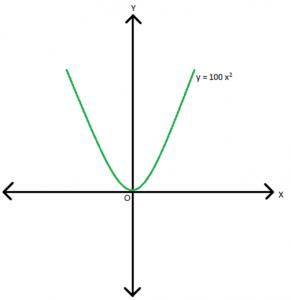 fig-6-291x300 Factorization of Quadratic Equations