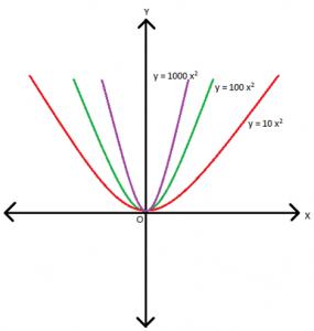 fig7-285x300 Factorization of Quadratic Equations