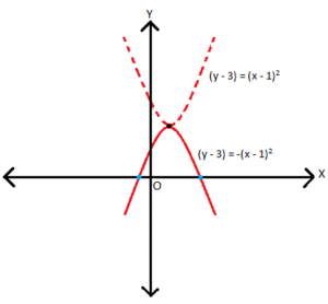 o3-300x278 Quadratic Equations: Are there Unreal Roots?