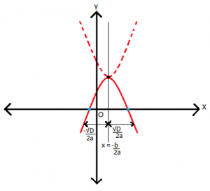 o4-300x273 Quadratic Equations: Are there Unreal Roots?