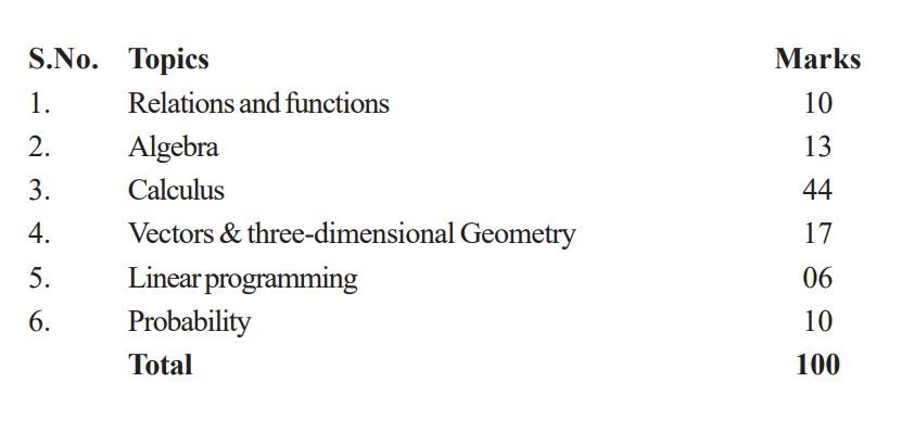 cbse_class_12_maths1 CBSE Class 12 Mathematics Marking Scheme
