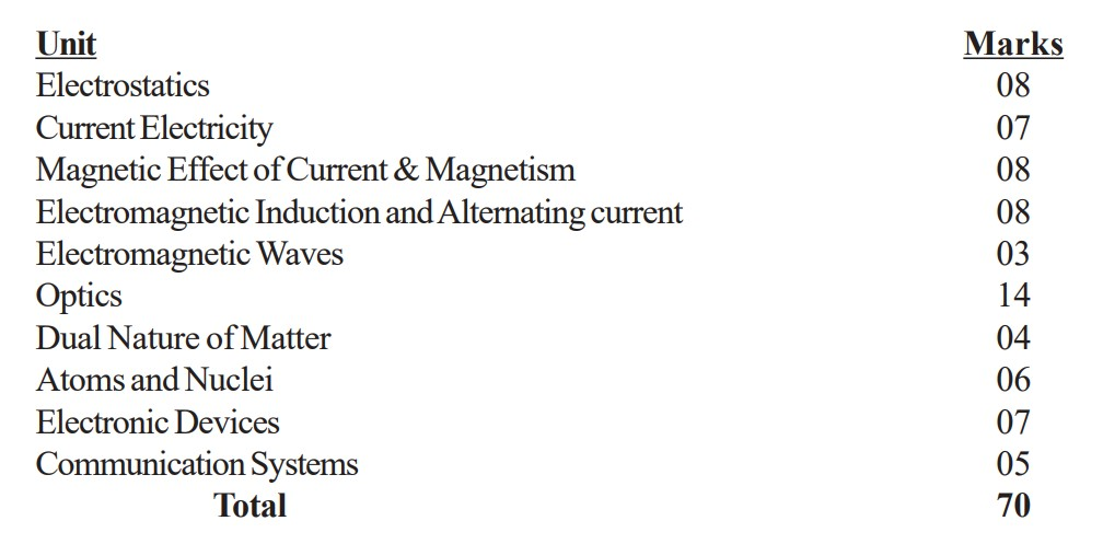 cbse_marketing_img2 CBSE Class 12 Physics Marking Scheme