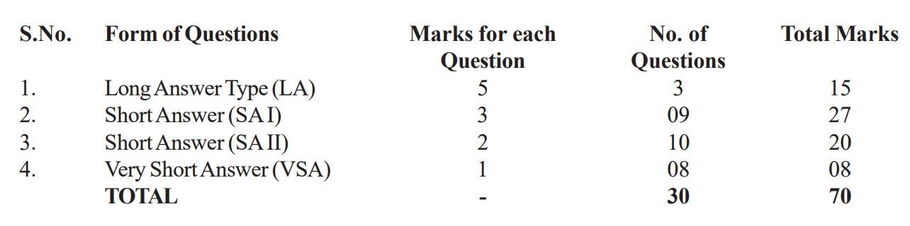 cbse_marketing_img3 CBSE Class 12 Physics Marking Scheme