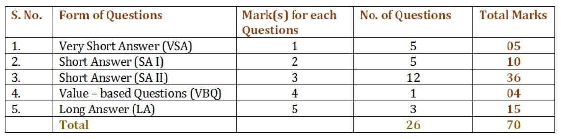 cbse_12_Biology_marketing_img CBSE Class 12 Biology Marking Scheme