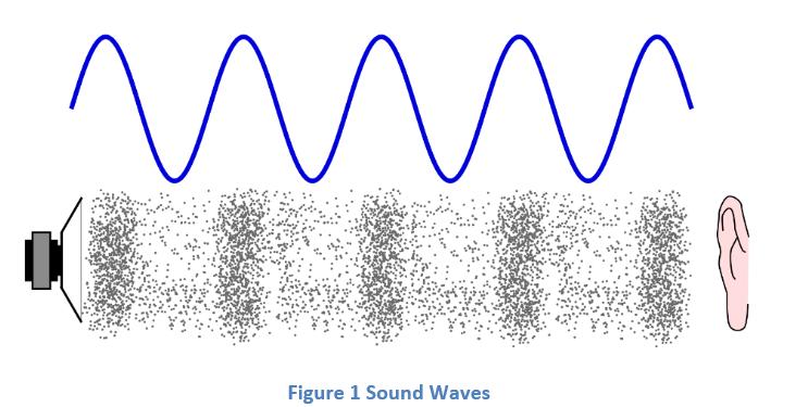 0-14 Sound Waves