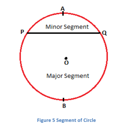 4-5 Terms Related to Circles