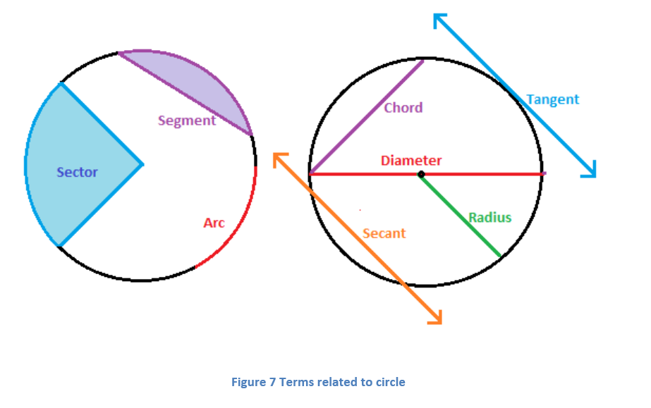 6-5 Terms Related to Circles