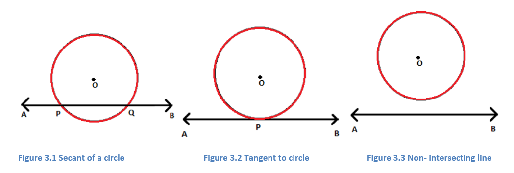 2-6 Terms Related to Circles