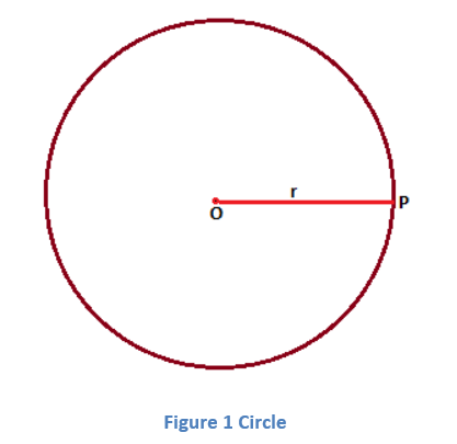 0-8 Terms Related to Circles