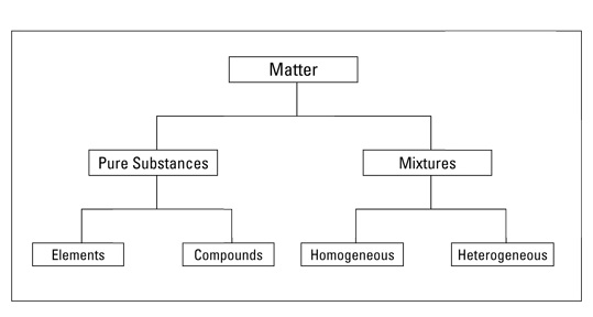 Matter Pure Substances and Mixtures