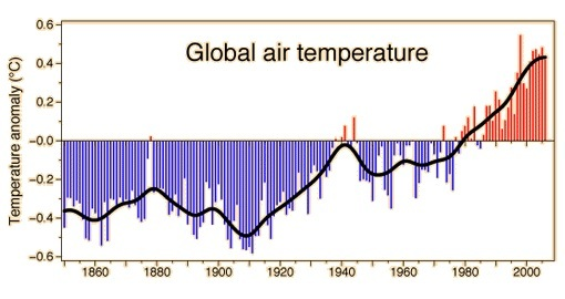G2 Greenhouse Effect and Global Warming