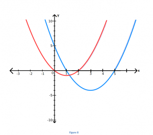6-3-300x265 Transformation of Quadratic Equations