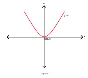 3-3-300x267 Transformation of Quadratic Equations