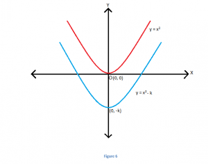 4-3-300x236 Transformation of Quadratic Equations