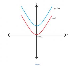 5-3-300x272 Transformation of Quadratic Equations