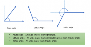 types-of-angle-300x156 Geometric Shapes: Curves, Polygons and Circles