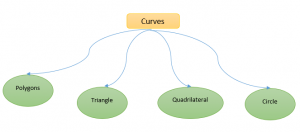 curve-300x132 Geometric Shapes: Curves, Polygons and Circles
