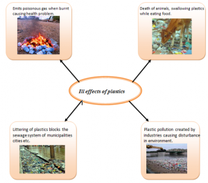 Ill-effects-of-plastics-300x264 Garbage in garbage out - Disposal of waste