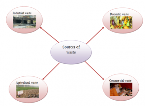 Sources-of-waste-300x218 Garbage in Garbage Out - Disposal of waste