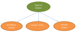 Types-of-motion-300x133 Measurement of Distance | Motion | Types of Motion