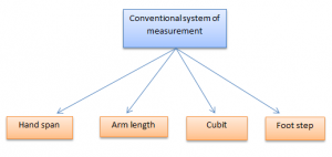 measurement-300x142 Measurement of Distance | Motion | Types of Motion