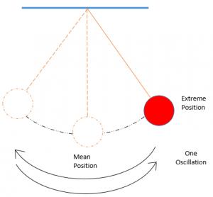 pendulum1-300x278 Measurement of Distance | Motion | Types of Motion