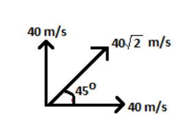 7 Projectile Motion - Jumping off Cliffs