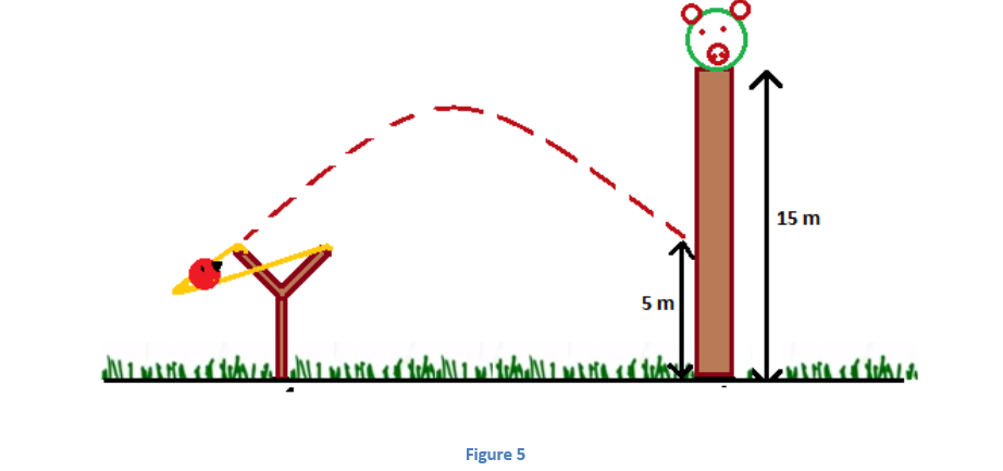 5 Projectile Motion - Jumping off Cliffs
