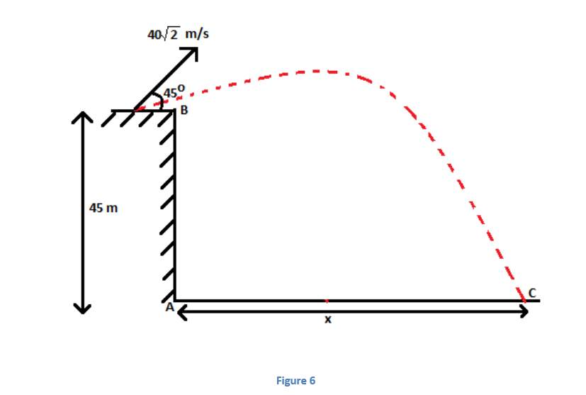 6 Projectile Motion - Jumping off Cliffs