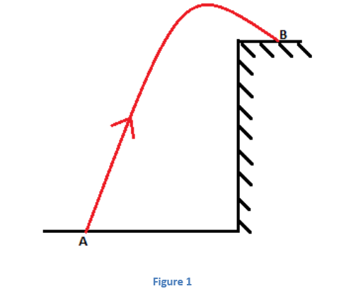1-3 Projectile Motion - Jumping off Cliffs