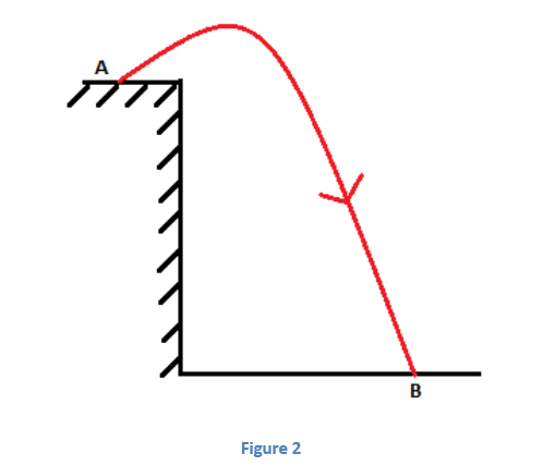 2-1 Projectile Motion - Jumping off Cliffs