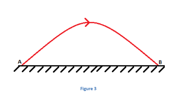 3 Projectile Motion - Jumping off Cliffs