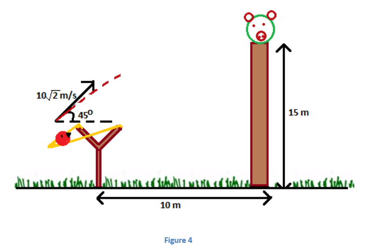 4 Projectile Motion - Jumping off Cliffs