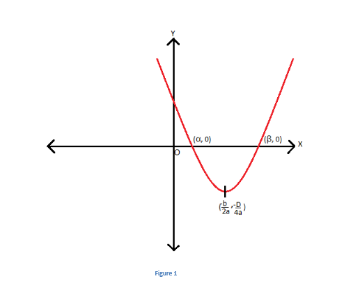 0-3 Quadratic Equation: Sum and Product of Roots