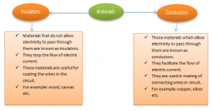 conductors-and-insulators-300x158 Electricity and Circuit - Conductors and Insulators