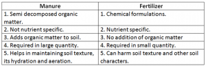 Differenec-between-manure-and-fertilizer-300x96 Crop production and management