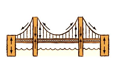 Bridge-construction Bridge Construction