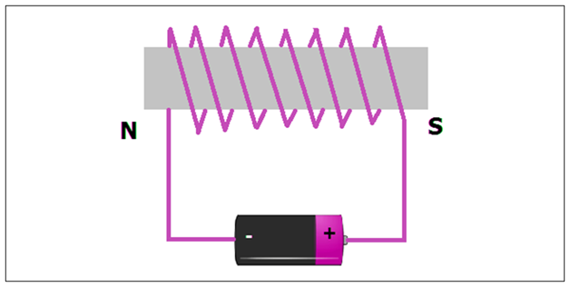 electromagnet experiment and methods of electromagnetism rh byjus com electromagnet circuit diagram electromagnetic diagram