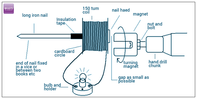 Electric Generator - Materials Required ,Procedure, and Observation