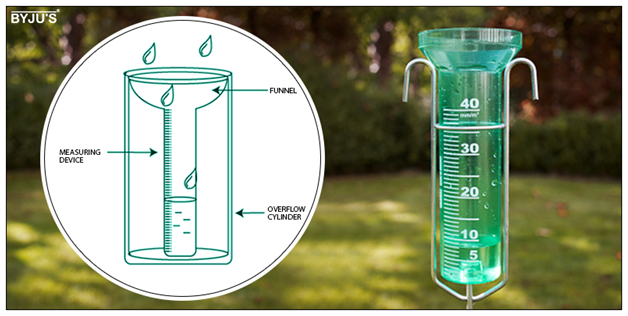 Rain-Gauge How to Make a Rain Gauge