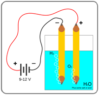 Electrolysis-of-Water Chemistry Projects