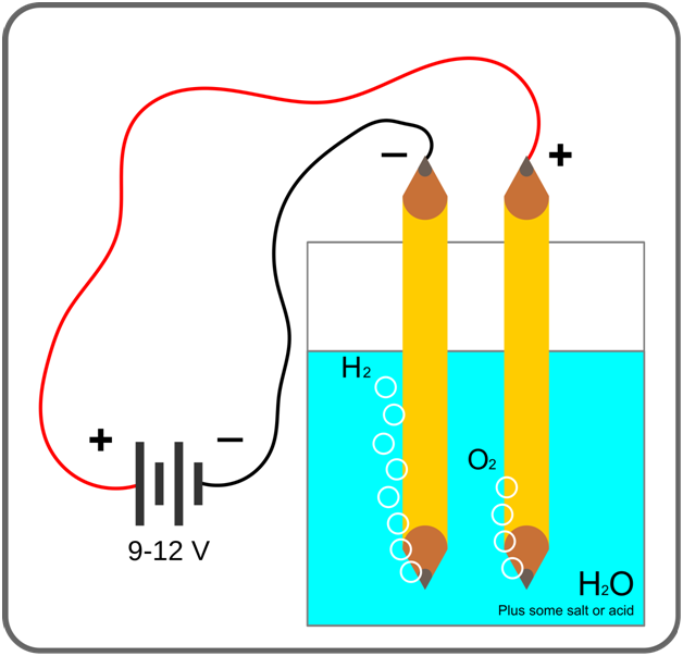 Electrolysis-of-Water1 Electrolysis of Water