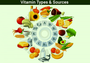 Vitamins-300x209 Balanced Diet-Nutrients and Deficiency Diseases