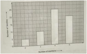 Bar2-300x185 Chapter-24: Bar Graph