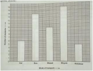 bar-4-300x229 Chapter-24: Bar Graph