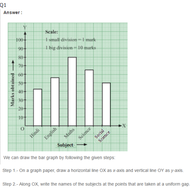 word-image914 Chapter-22: Bar Graph