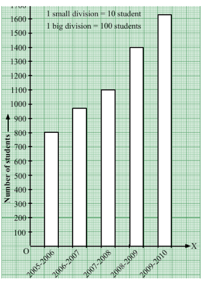 word-image919 Chapter-22: Bar Graph