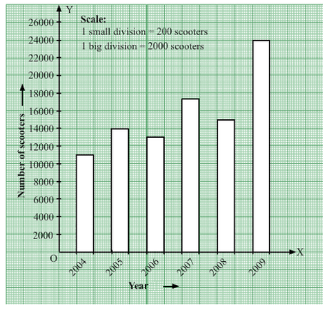 word-image921 Chapter-22: Bar Graph