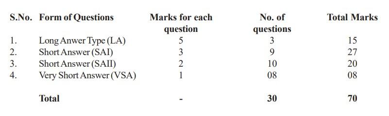 cbse-chemistry_marketing2 CBSE Class 12 Chemistry Marking Scheme
