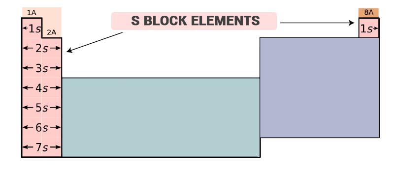 S-block-elements